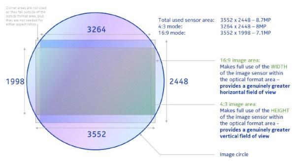 Nokia Lumia 920 Sensor & Resolution
