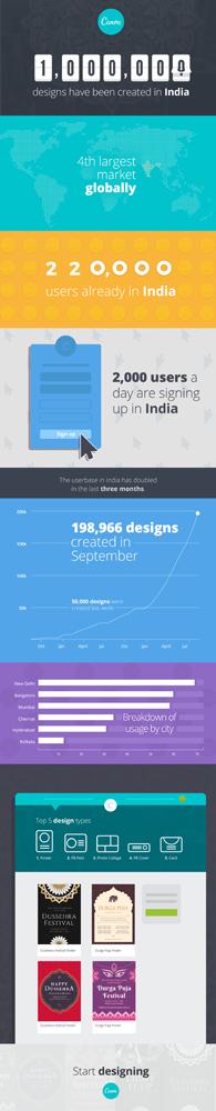Canva-India-Infographic
