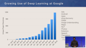 Growing Use of Deep Linking at Google