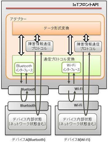 アダプター処理の例