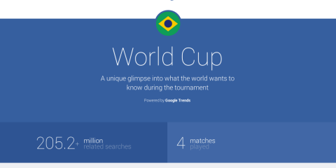 WorldCup Trends