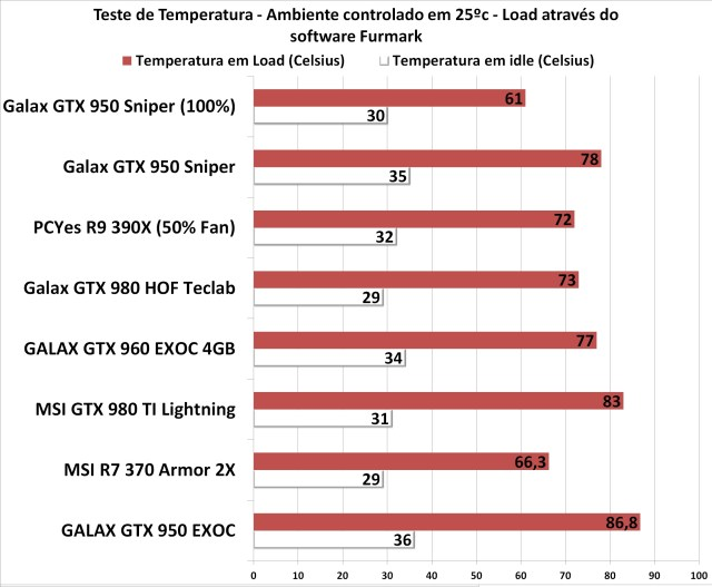 gtx_950_sniper_review_temperatura