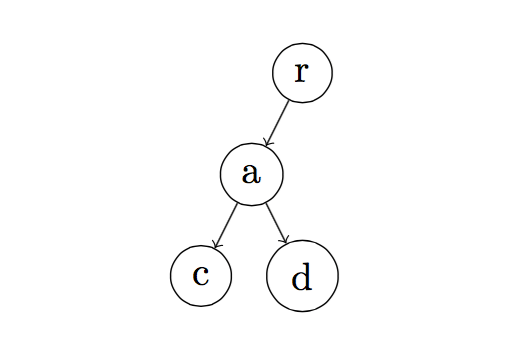 graph-syntax-tree-latex