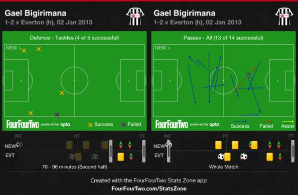 Gael Bigirimana's impressive 25 minute performance