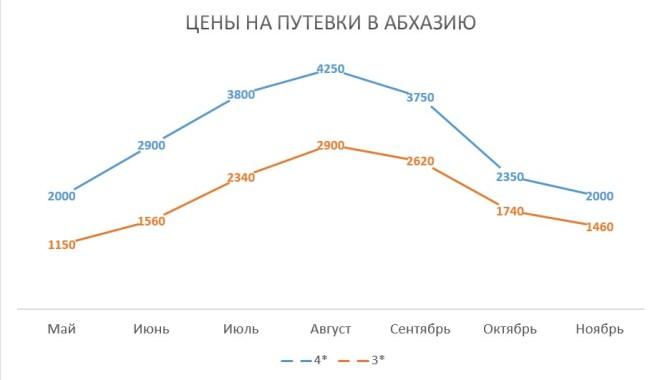 Цены на проживание в Абхазии