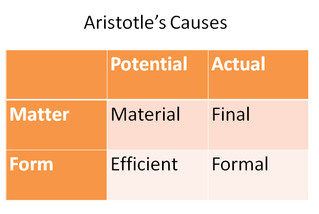 aristotles four causes Aristotle proves this through his four causes the material, formal, efficient and final cause the final cause is the most important as the material, efficient and formal causes would be pointless under logical without a final cause.