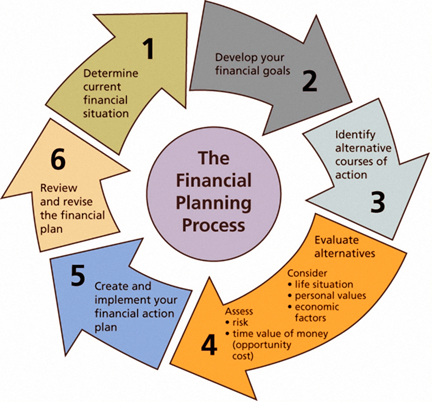 Financial Planning: Financial Health Check