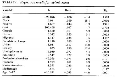 relationship between crime and poverty essays Enjoy free essays a relationship between social class and crime have supported and highlighted the impact of crime on poverty.