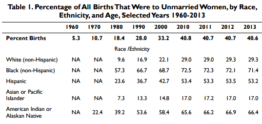Non marital birth rates by race 1950-2012 (FED)
