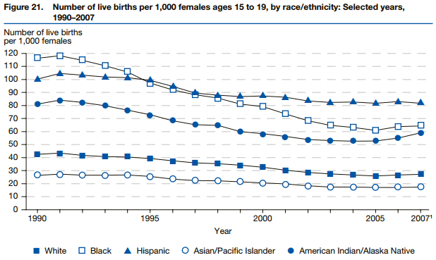 Teen pregnancy by race by year