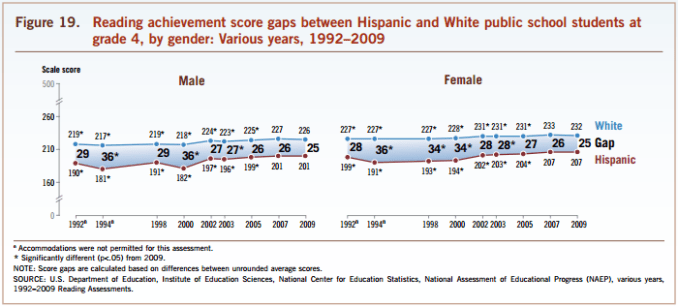 White Hispanic NAEP reading gap grade 4 1980-2009
