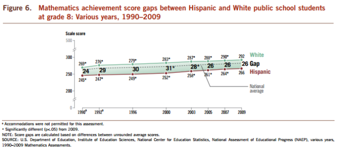 White Hispanics NAEP math gap 8th grade 1980-2009 (NCES 2011)