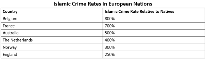 Islamic Crime in European Nations.PNG