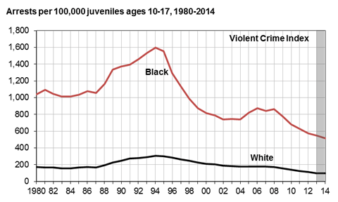 Kid Arrests by Race.png