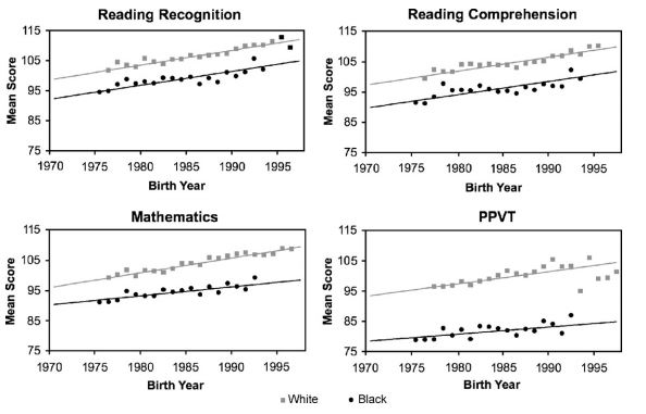 PeaBody Scores by Birth Date, Reading Gaps Stayed the Same, Math and Vocab Increased.JPG