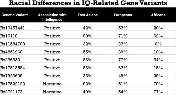 IQ related genes by race.png