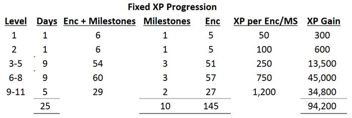 Fixed XP