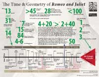 The Time and Geometry of Romeo and Juliet (thumbnail; jpeg)