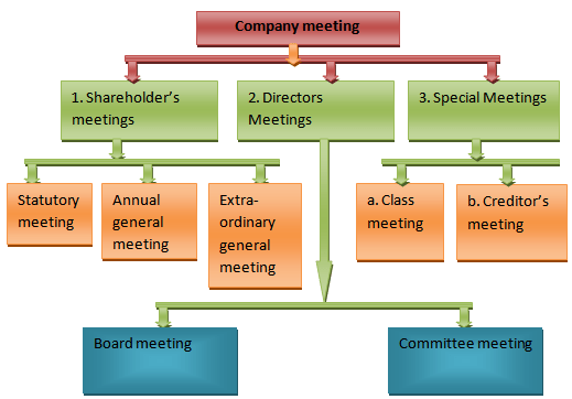 Types of company meetings
