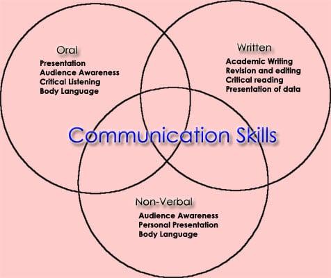 communication_skills_graded