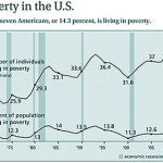 Poverty snapshot