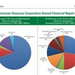 2017 Archdiocesan Chancery Corporation Annual Financial Report