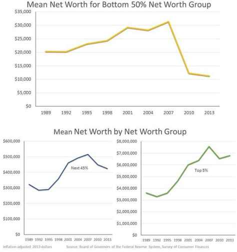 yellen_net_worth_graphs