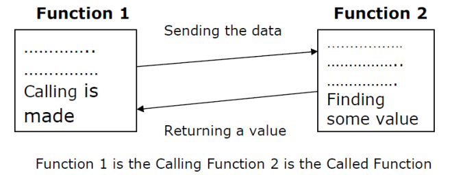 What is Calling Function and Called Functions in C Programming?