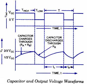 Capacitor and Output voltage waveforms of Timer IC 555 in Astable mode