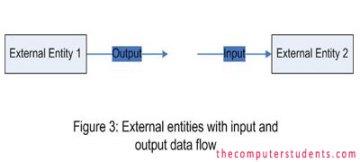 Data Flow symbol in data flow diagram