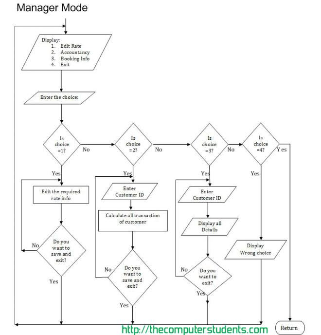 Hotel Management and Reservation System Manager Mode Flowchart