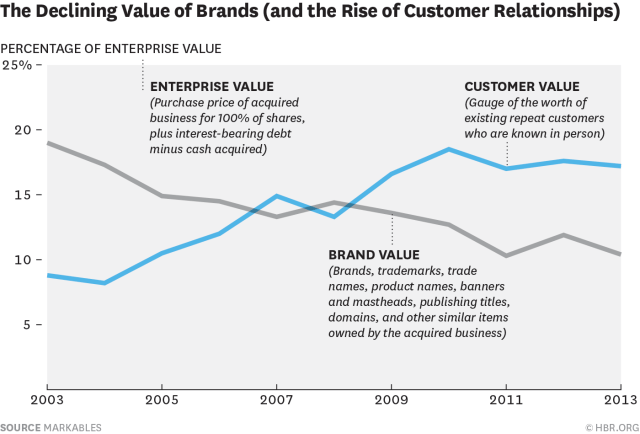 Brand Strategies and the decline of brand value