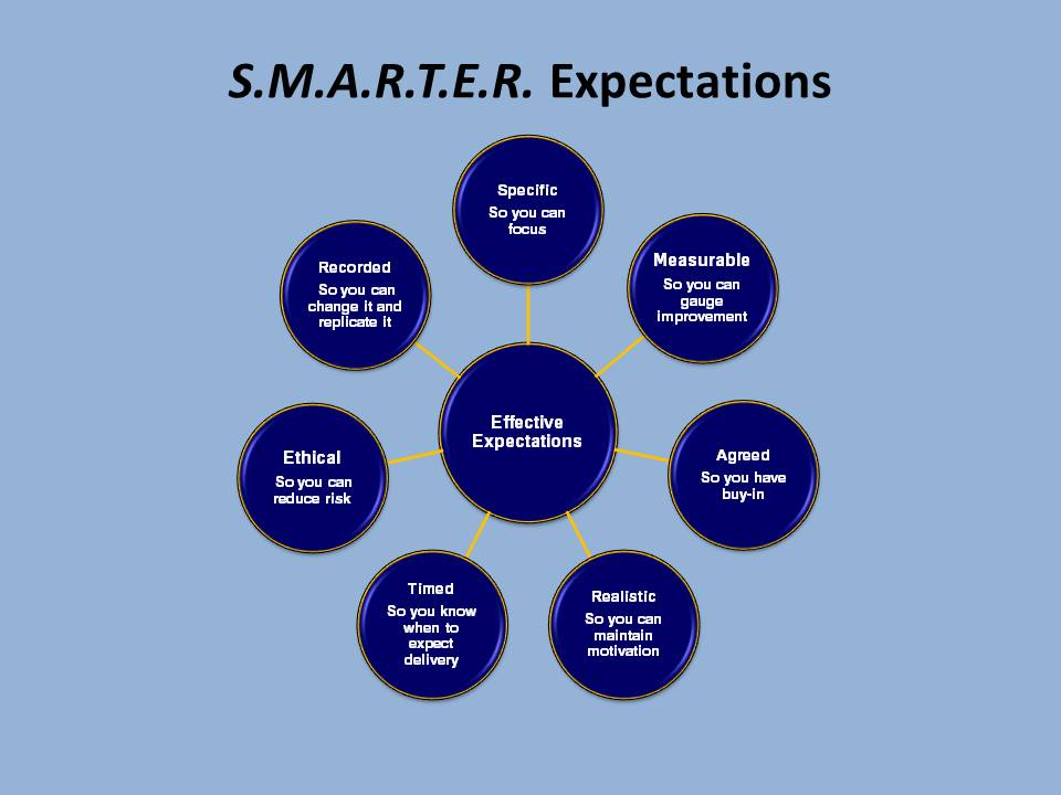 SMARTER Expectations