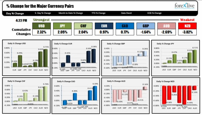 Forexlive Americas FX news wrap: Dollar the strongest currency during a quiet day