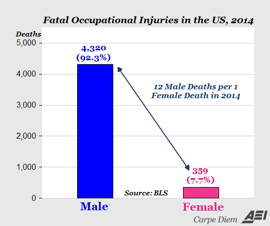 'Equal pay day' this year is April 12; the next 'equal occupational fatality ...