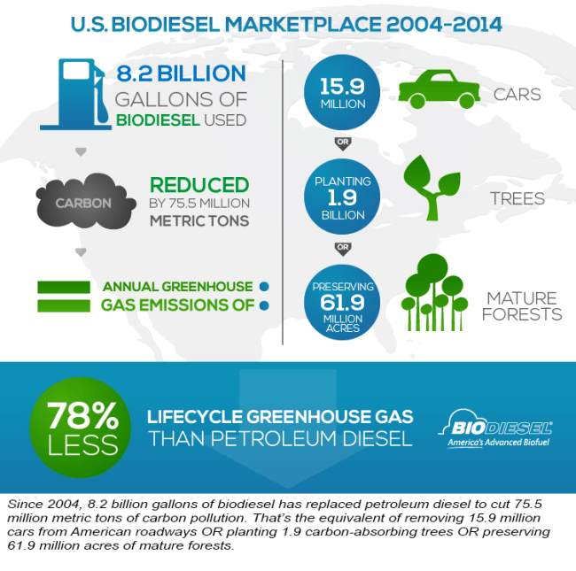 Consumers' everyday tasks cut carbon on National Biodiesel Day