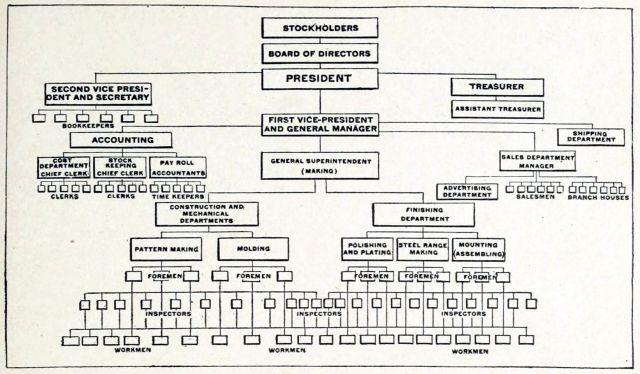 Old organizational chart