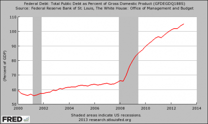 National Debt As A Percentage Of GDP