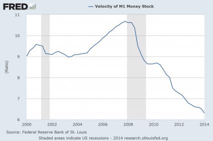 Velocity Of Money M1