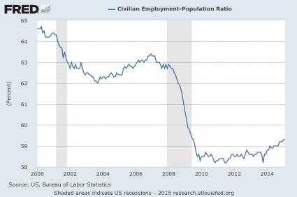 Presentation Employment Population Ratio