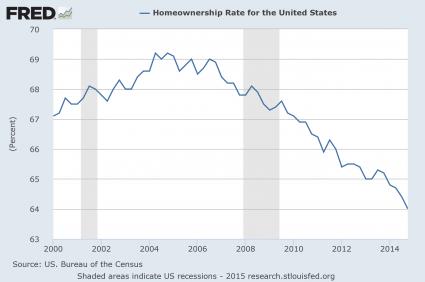 Presentation Homeownership Rate