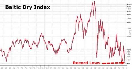 Baltic Dry Index - Zero Hedge
