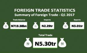 Foreign_Trade_Statistics_-_Q1_2017_-min (1)