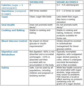 table_comparing_sucralose_to_sugar_alcohols