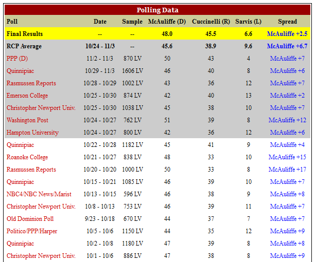 Only 2 polls after 10/1 showed McAuliffe up by less than 6 points.