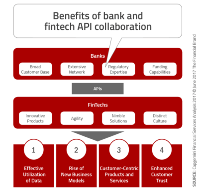 The Future of Banking Depends On Open Banking APIs