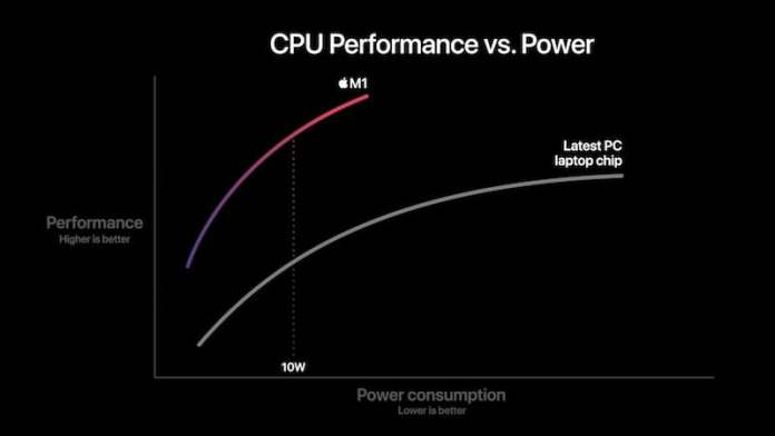 M1 chip CPU performance