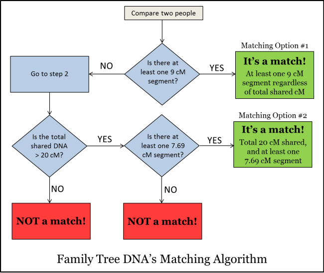 FTDNA_Matching_Algorithm