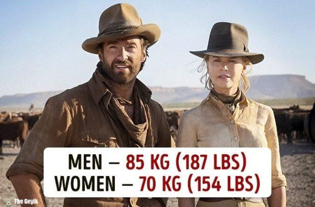 Ülkelere göre ortalama kilolar 10