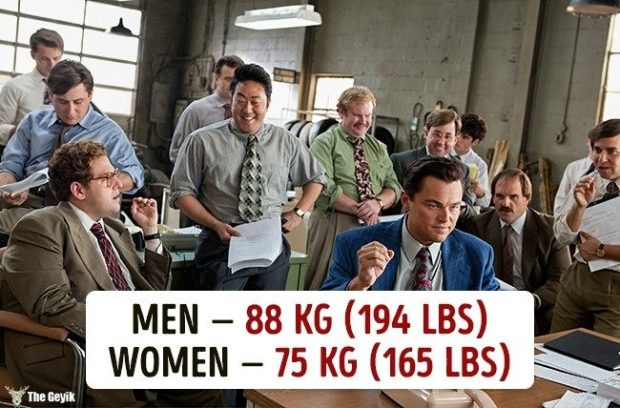 Ülkelere göre ortalama kilolar 2